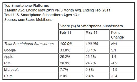 Top Smartphone Platforms - 3 Mo Avg Ending May 2011 vs 3 Mo Avg Ending Feb 2011 - comScore - July 5, 2011