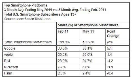 Top Smartphone Platforms - 3 Mo Avg Ending May 2011 vs 3 Mo Avg Ending Feb 2011 - comScore - July 5, 2011
