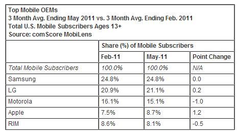 Top Mobile Phone OEMs - 3 Mo Avg Ending May 2011 vs 3 Mo Avg Ending Feb 2011 - comScore - July 5, 2011