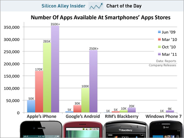 Number of Mobile Phone Apps Available at Smartphones Apps Stores - June 2009, March 2010, Oct 2010, and March 2011 - Business Insider