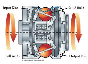 Fallbrook Technologies NuVinci transmission