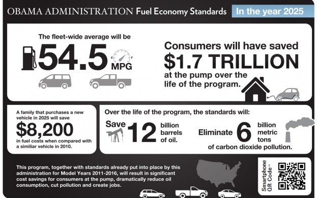 White House CAFE Standards of 54.5 MPG by 2025