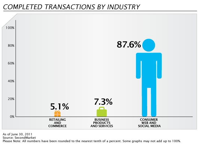 SecondMarket - Completed Transactions by Industry - 2nd Qtr 2011