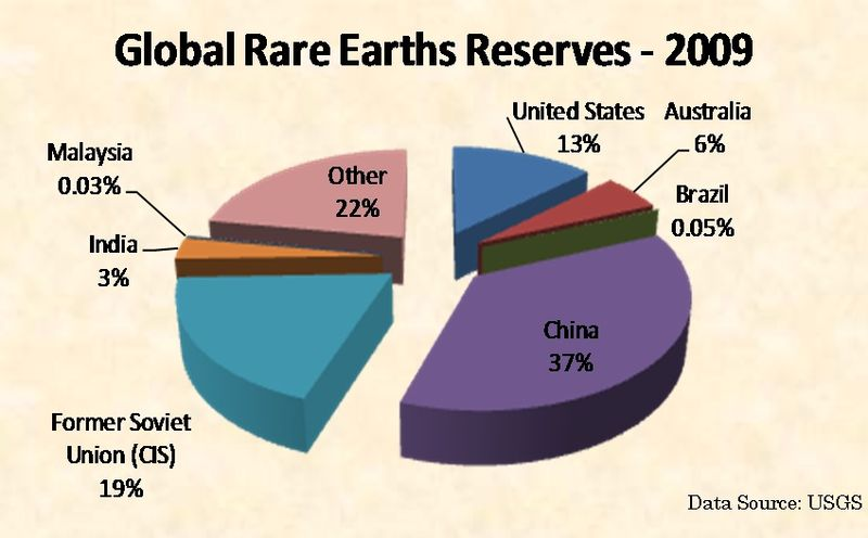 Global Rare Earth Metals Reserves by Country in 2009 - USGS