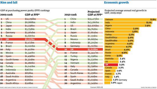 GDP Growth Rate Estimates 2009 Versus 2050 - PricewaterhouseCoopers