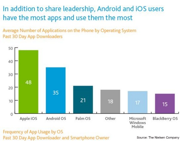 Average Number of Mobile Apps by Operating System - April 2011 - Nielsen