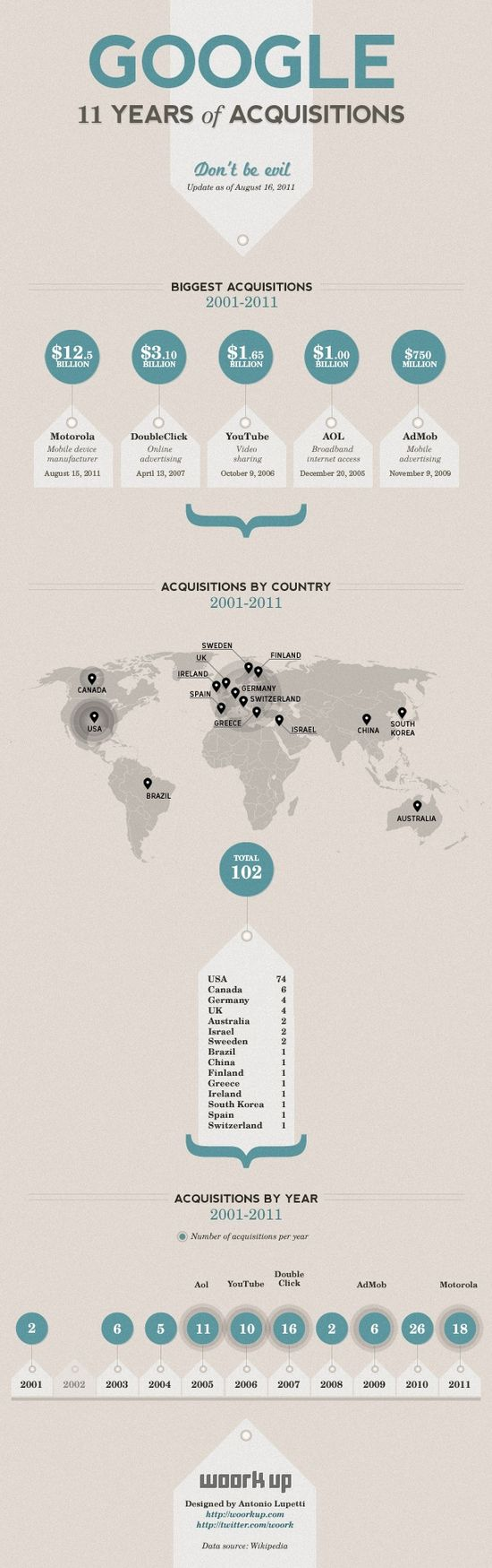 Google-Acquisitions-2001-2010-Infographic1