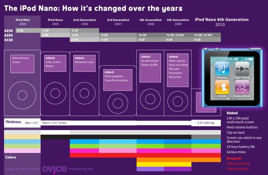 The iPod Nano - How It's Changed Over Time