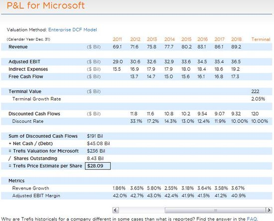 Microsoft P&L, Discounted Cash Flows, Trefis Price Estimate for Microsoft,Revenue Growth Rates and Adj EBIT Margin - Trefis - August 2011