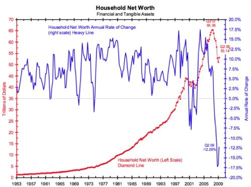 Household Net Worth in Trillions of Dollars and Percentage Rate of Change - 1953 through 2010