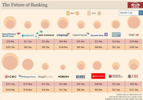 Top 16 World Banks - Market Caps, Net Income and No of Employees - Comparison 2007 and 2010