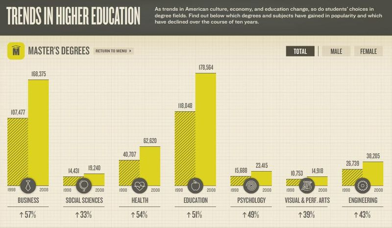 Trends in Higher Education - Masters Degrees
