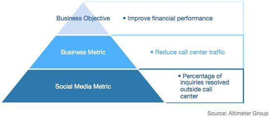 Social Medi aROI Pyramid - Altimeter Group