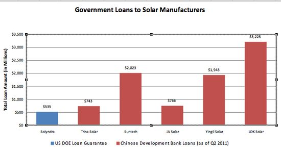 Comparison US DOE loan guarantees versus Chinese Development Bank loans to Chinese solar companies as of Q2 2011