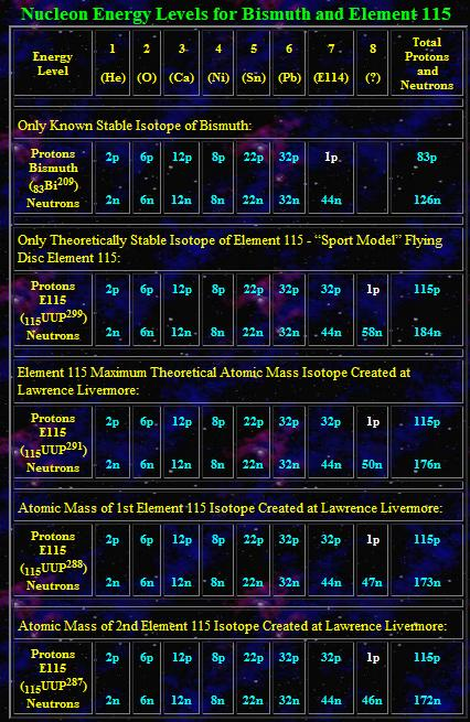 Nucleon Energy Levels for Bismuth and Element 115