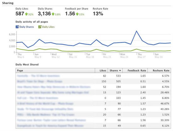 Facebook Insights Dashboard - Sharing Metrics