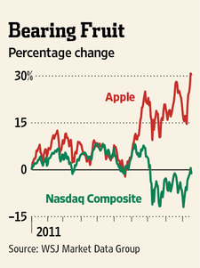 Apple share price versus the overall NASDAQ index during the year 2011