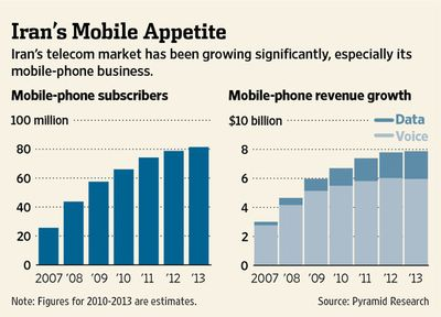 Iran's Mobile Appetite