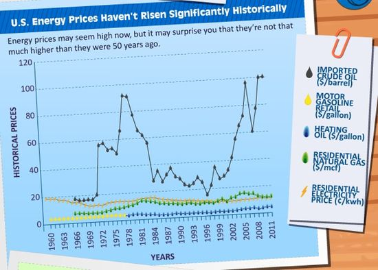 US Energy Prices 1960 through 2011