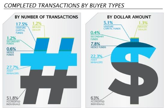 SecondMarket - Completed Transactions By Buyer Types - YTD Oct 2011