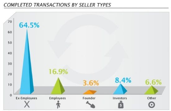 SecondMarket - Completed Transactions by Seller Types - YTD Oct 2011