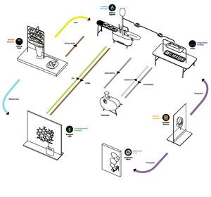 Microbial Home Probe creates a cyclical eco-system