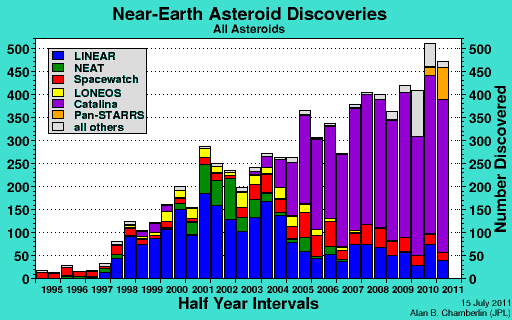 Near-Earth Asteroid Discoveries - J.S. Stuart, Ph.D thesis, MIT, 2003