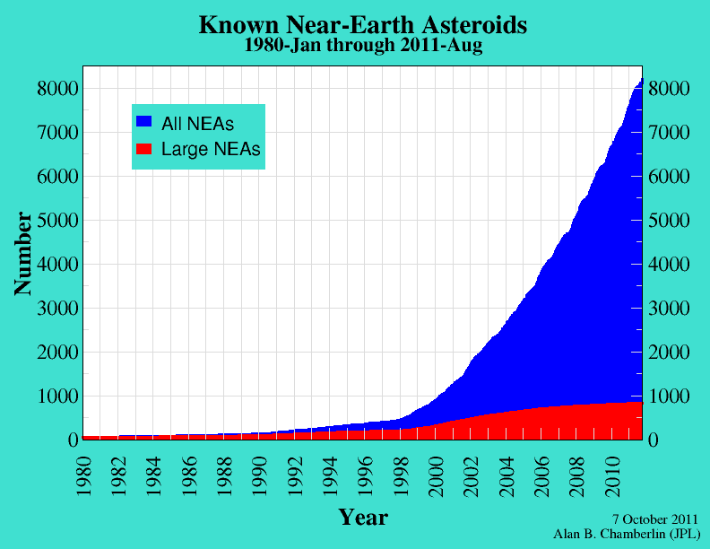 Known Near-Earth Asteroids Jan 1980 through Aug 2011 - Alan B. Chamberlin (JPL), October 7, 2011