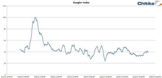 Google+ traffic between May 14, 2011 and October 29, 2011 - Source - Chitika