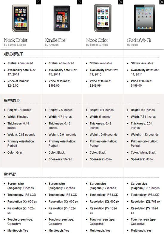 Nook Tablet vs Kindle Fire vs iPad 2 vs Nook Color Comparisons