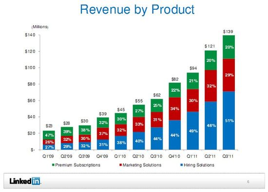 LinkedIn Revenue by Product by Quarter - Premium Subscriptions, Marketing Solutions, Hiring Solutions - Q1 2009 through Q3 2011