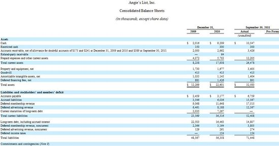 Angie's List Inc - Consolidated Balance Sheets - 12-31-09 through 12-31-10 and Nine Months Ending 9-30-11