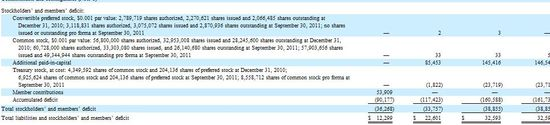 Angie's List Inc - Consolidated Balance Sheets - 12-31-09 through 12-31-10 and Nine Months Ending 9-30-11 B