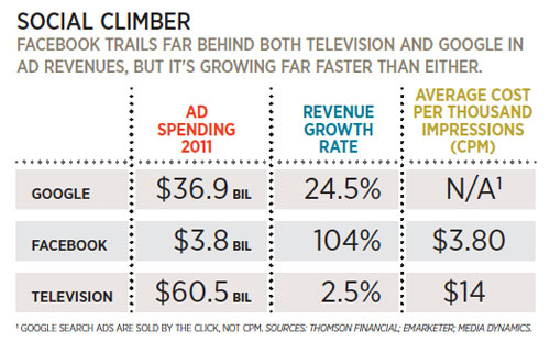 Social Climber - Facebook trails far behind both television and Google in ad revenues, but it's growing far faster than either