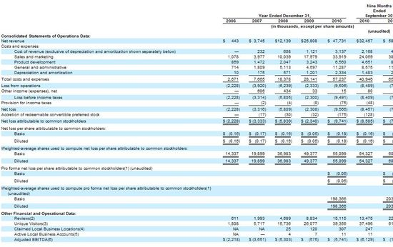 Yelp - Consolidated Statement of Operations - Years Ending 12-31-06 through 12-31-10, and Nine Months Ending 9-30-11