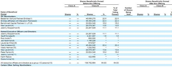 Yelp -Shares Beneficially Owned Before IPO