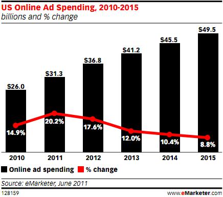 US Online Ad Spending - 2010-2015 - June 2011 - eMarketer