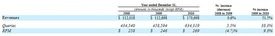 Kayak Revenues, Queries and RPM - Year Ended December 31, 2008, 2009 and 2010 - S-1 Amendment No 8