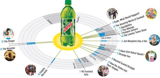 Bluefin Labs mapped social chatter about Mountain Dew to TV that Dew fans also buzzed about. Click here for details.