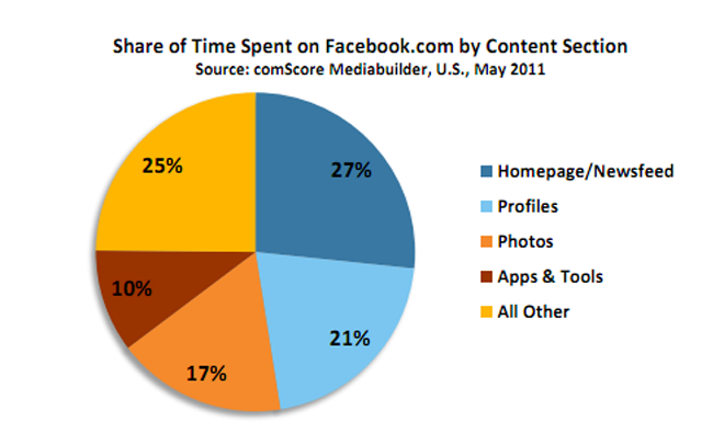 Share of Time Spent on Facebook by Content Section - May 2011 - comScore Mediabuilder