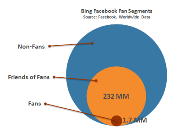 Bing Facebook Fan Segments - Facebook, Worldwide Data