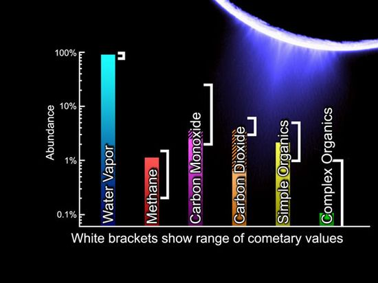 The lower panel is a mass spectrum that shows the chemical constituents sampled in Enceladus' plume