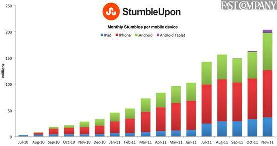 StumbleUpon Monthly Stumbles Per Mobile Device - Jul 2010 through Nov 2011