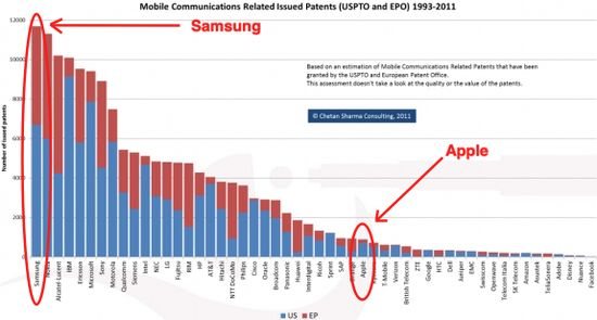 Mobile Communications Related Issued Patents (USPTO and EPO) 1993-2011