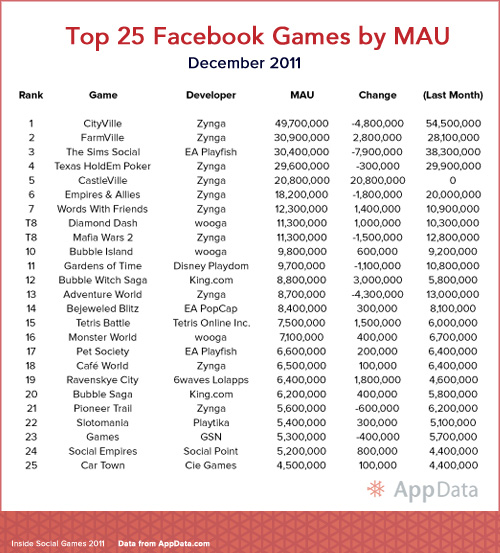 Top 25 Facebook Games by Monthly Active Users for December 2011