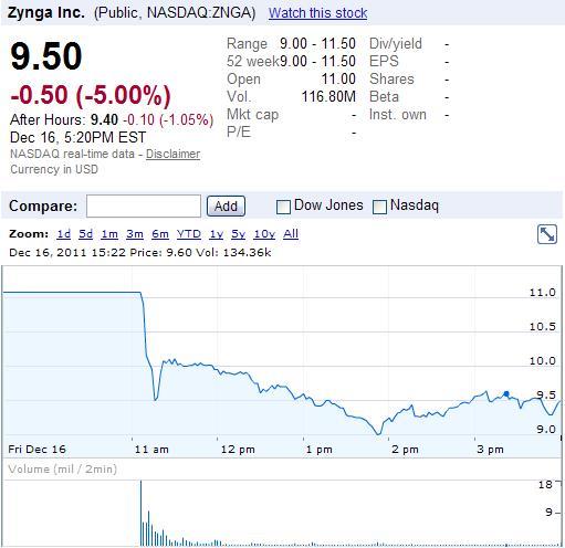 Zynga (NASDAQ-ZNGA) - IPO of Friday, December 16, 2011