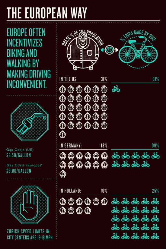 How Bikes Can Save Us Infographic 2