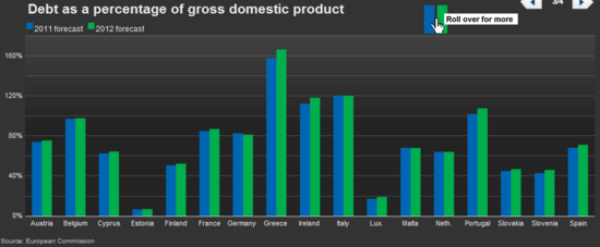 European Union Countries - Debt As A Percentage Of GDP - 2011 Forecast and 2012 Forecast - European Commission