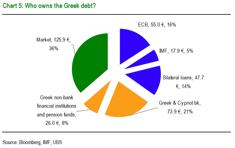 Who Owns The Greek Debt - October 2011 - Sources - Bloomberg, IMF, UBS