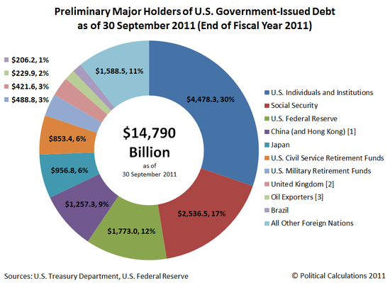U.S. Debt as of September 30, 2011 for FY Ending 2011 - US TReasury Dept, US Federal Reserve